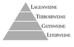 Weinklasse